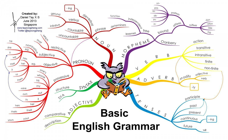 Trẻ lớp 1 có nên học ngữ pháp tiếng Anh không